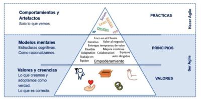 Prácticas, principios y valores de SCRUM