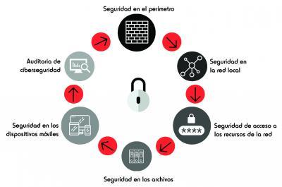 Ciberseguridad Fadrell