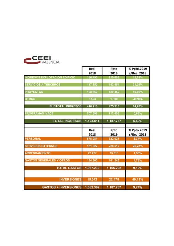 Presupuesto CEEI VLC 2019