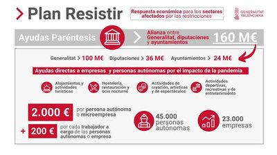 """Convocatoria Ayudas Paréntesis """"Plan Resistir"""" en Moncofa"""