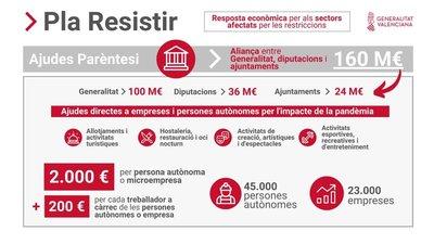"""Convocatoria Ayudas Paréntesis """"Plan Resistir"""" en Ares del Maestrat"""